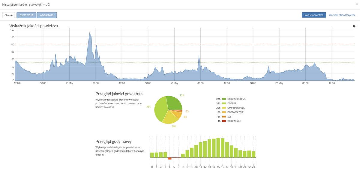 dane archiwalne systemu monitoringu zanieczyszczenia powietrza