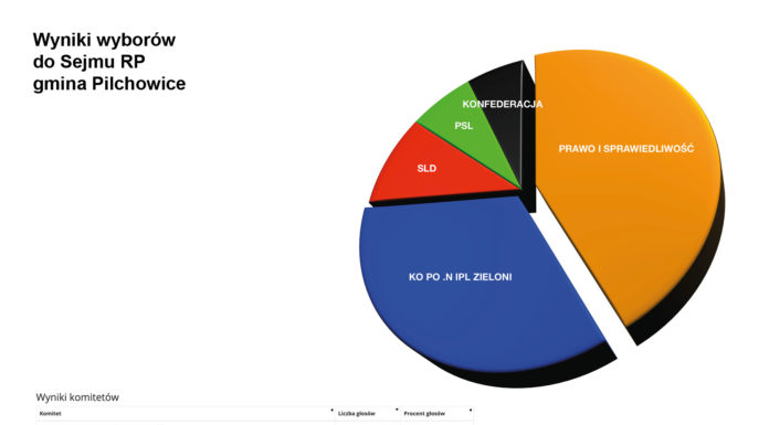 Pilchowice - wybory Sejm