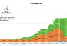 koronawirus wykres danych